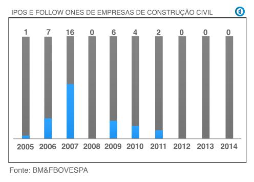 Empresas de Construção Civil - Cr;edito Imobiliário