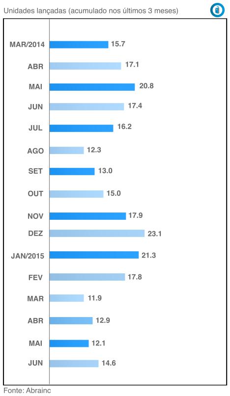 Indices Mercado Imobiliário