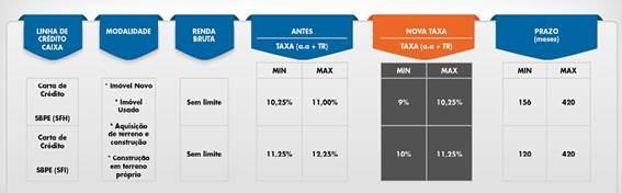 Além da redução de juros, a CAIXA também promoveu melhoria das condições no financiamento de imóveis para pessoa física